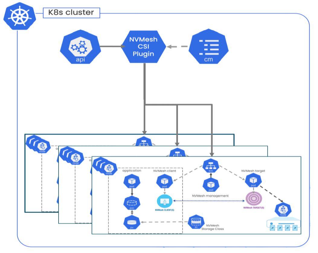 cloud-like deployment model
